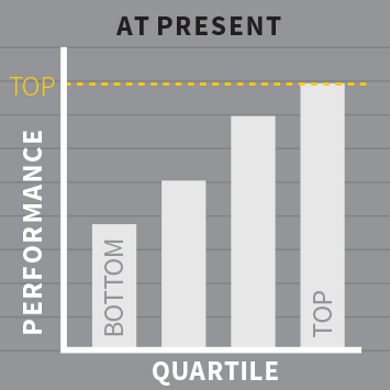 Quartile performance at present