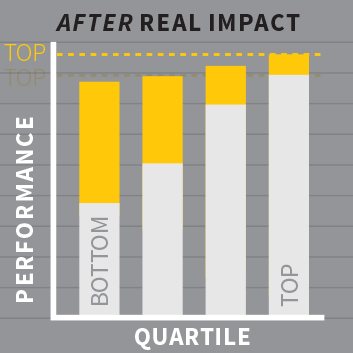 Quartile performance at after Real Impact